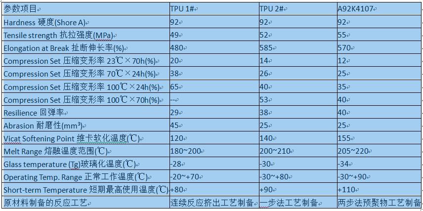 A92K4107对比参数