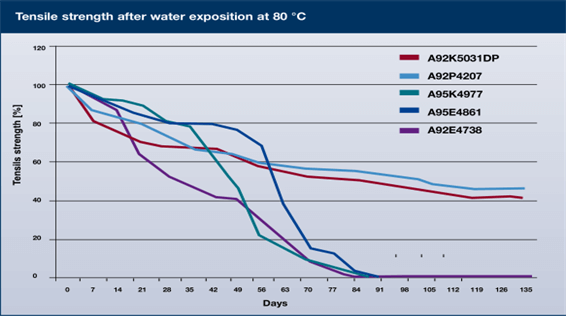 A92K5031的耐水解性