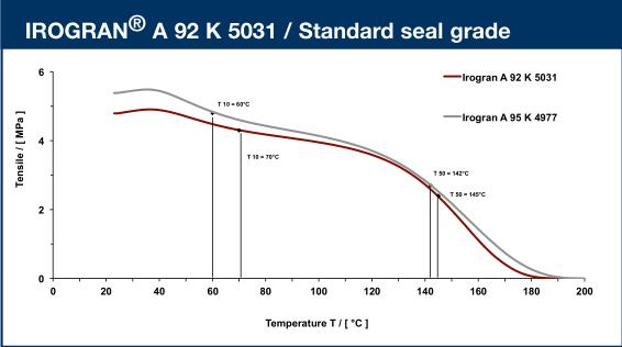 A92K5031的TSSR耐温性测试