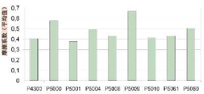 派克密封P5001摩擦系数对比