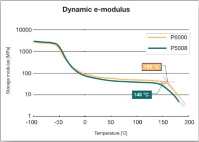 派克密封P5008耐高低温性