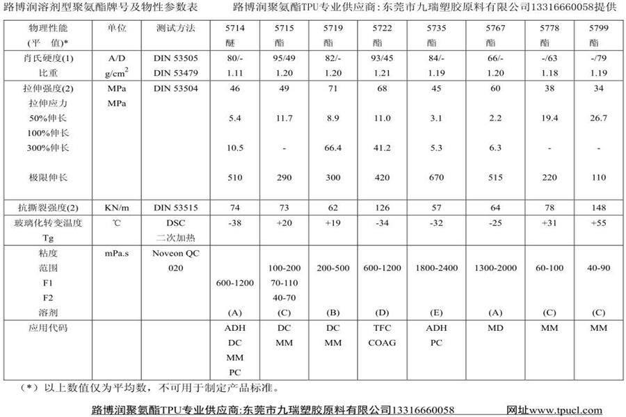 路博润诺誉TPU树脂5799物性表